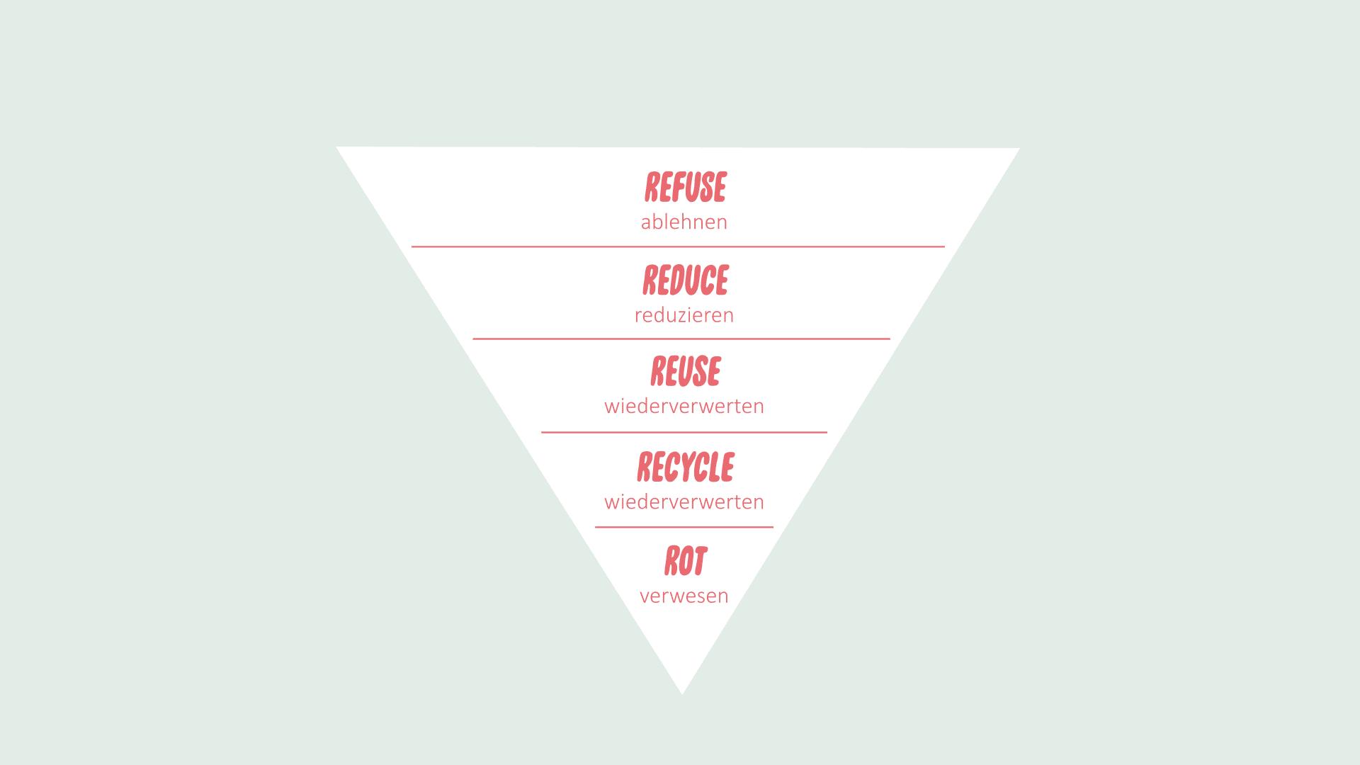 Nachhaltigkeitspyramide beschriftet mit: refuse, reduce, reuse, recycle und rot